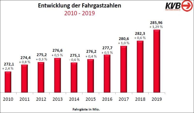 KVB Fahrgastzahlen Statistik
